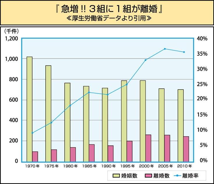 離婚率グラフ