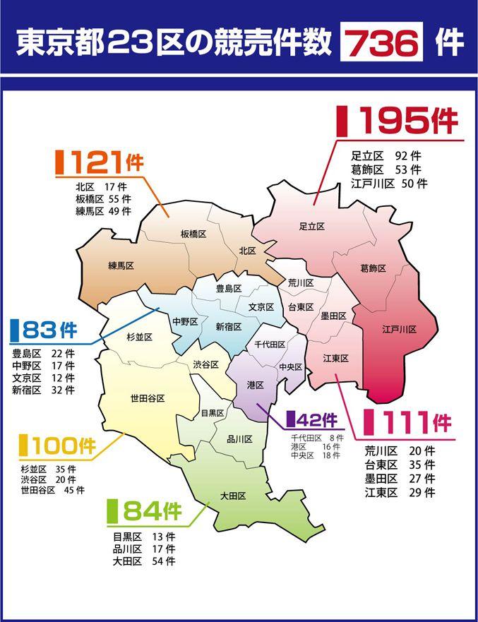 東京23区内の競売件数は736件