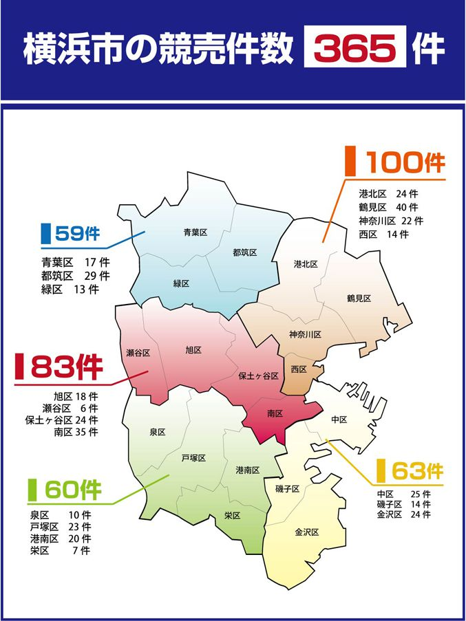 横浜市内の競売件数は365件