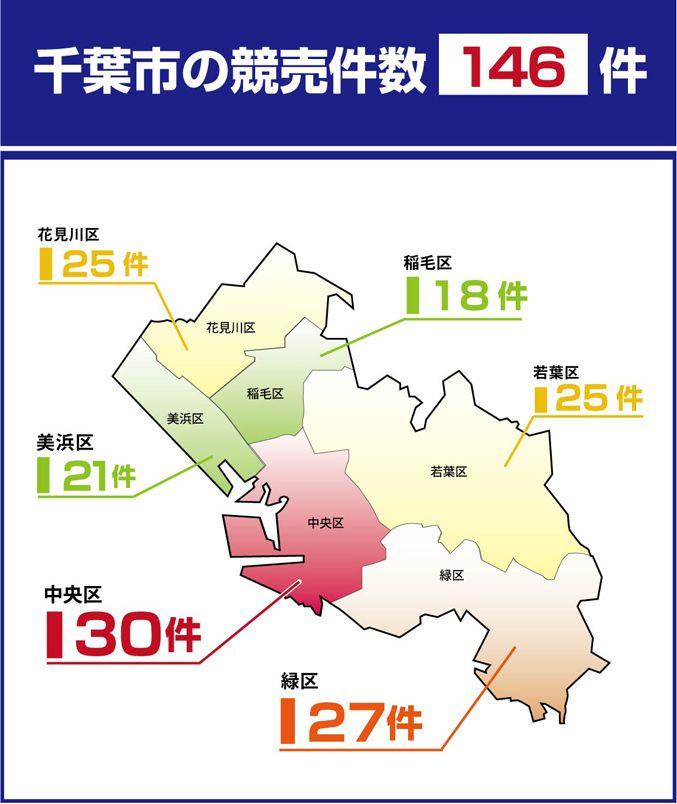 千葉市内の競売件数は146件