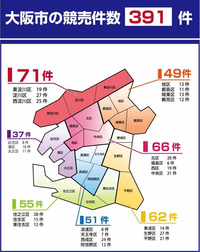 大阪市内の競売件数は391件