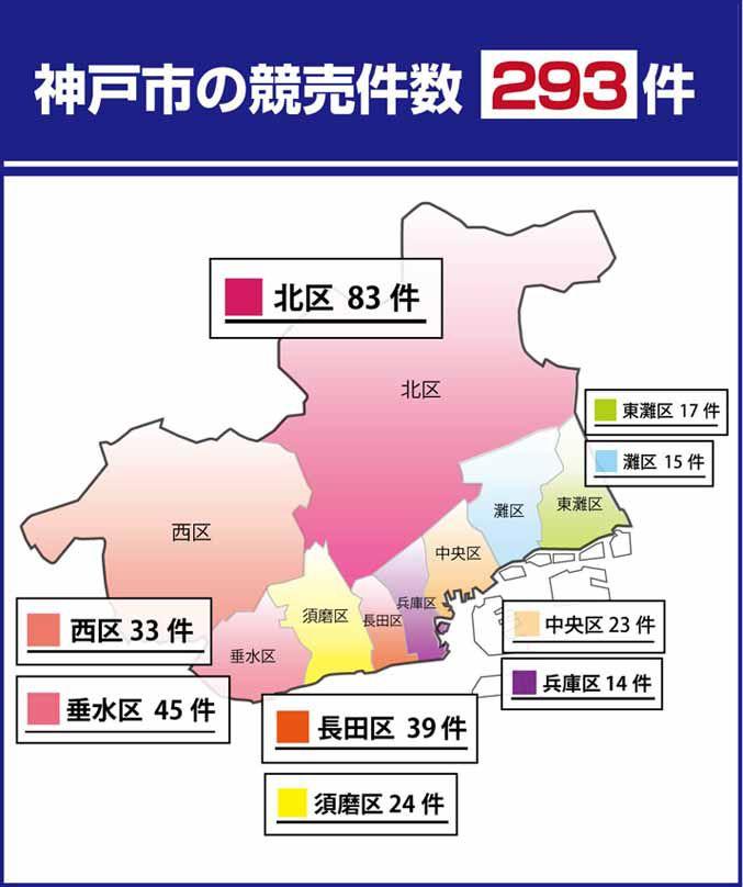神戸市内の競売件数は293件