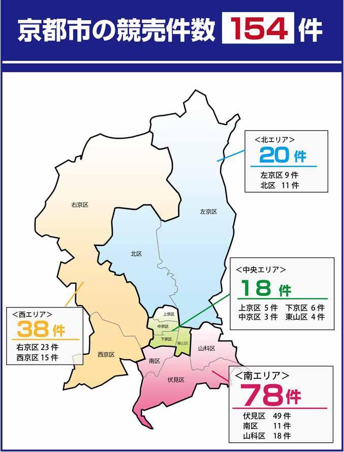 京都市内の競売件数は154件